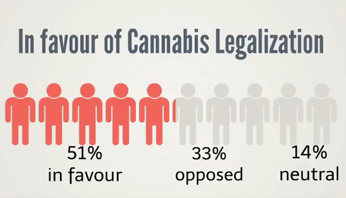 Cannabis legalization poll in Canada