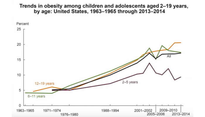 Trends in childhood obesity