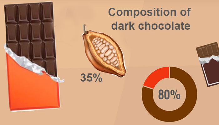 Composition of dark chocolate