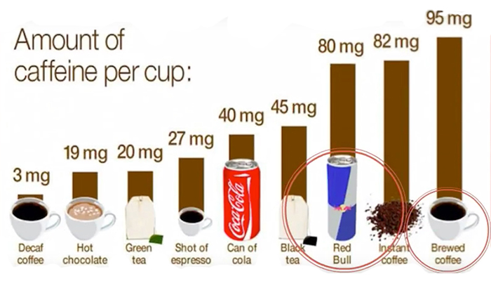 Amount of caffeine per cup