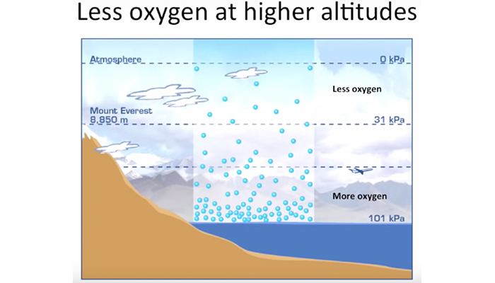 Less oxygen at higher altitudes
