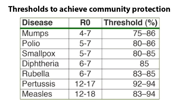 Vaccination thresholds to achieve and community protection